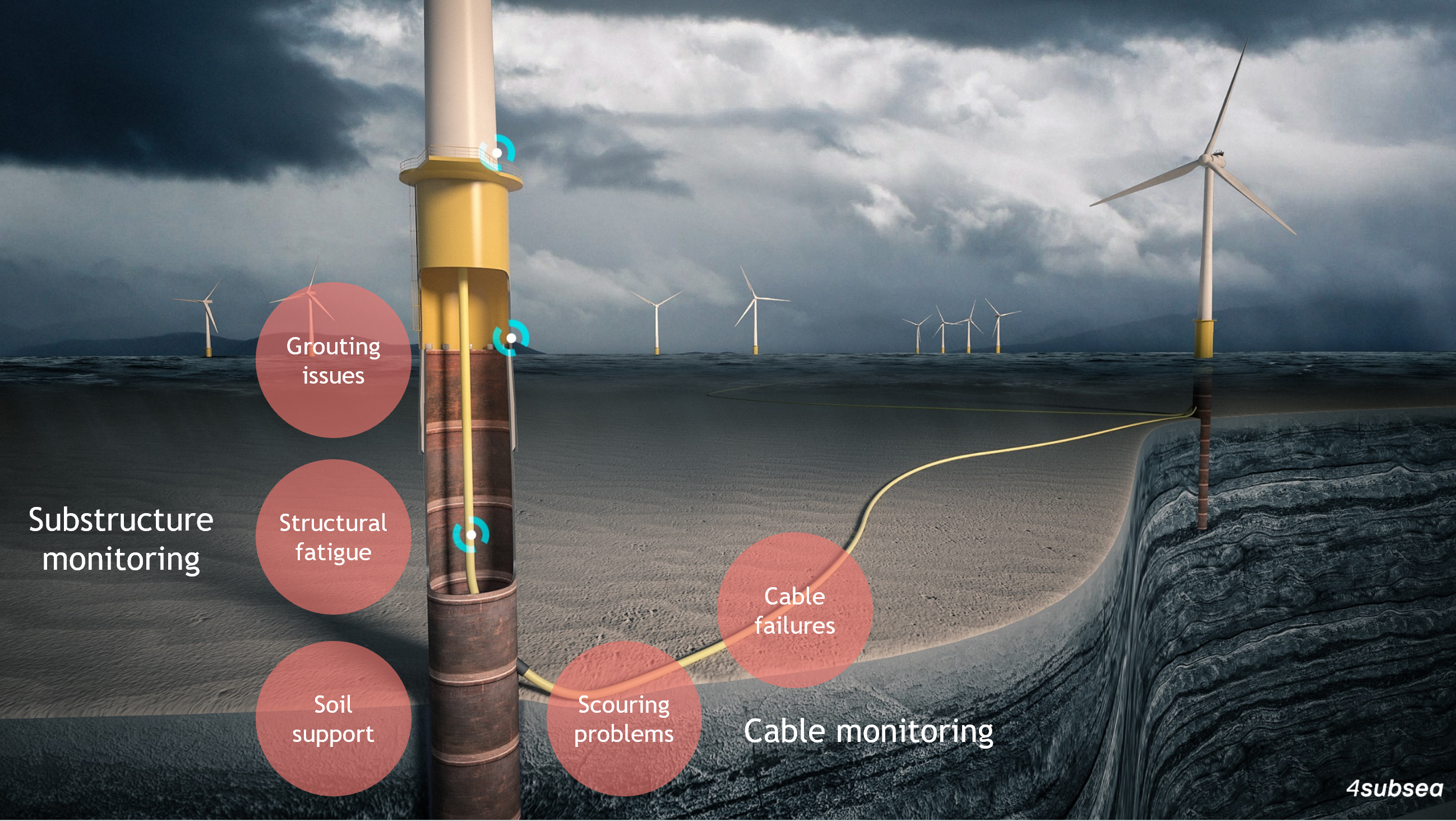 Offshore Wind Cable Monitoring Maximize Your Offshore